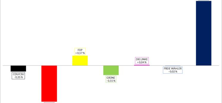Größenverhältnisse der Parteien vor der Bundestagswahl