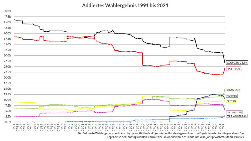Addiertes Wahlergebnis 1991 bis 2021