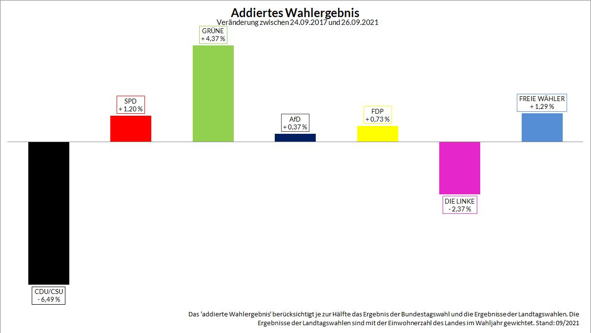 Veränderung der Werte von der Bundestagswahl 2017 zur Bundestagswahl 2021.